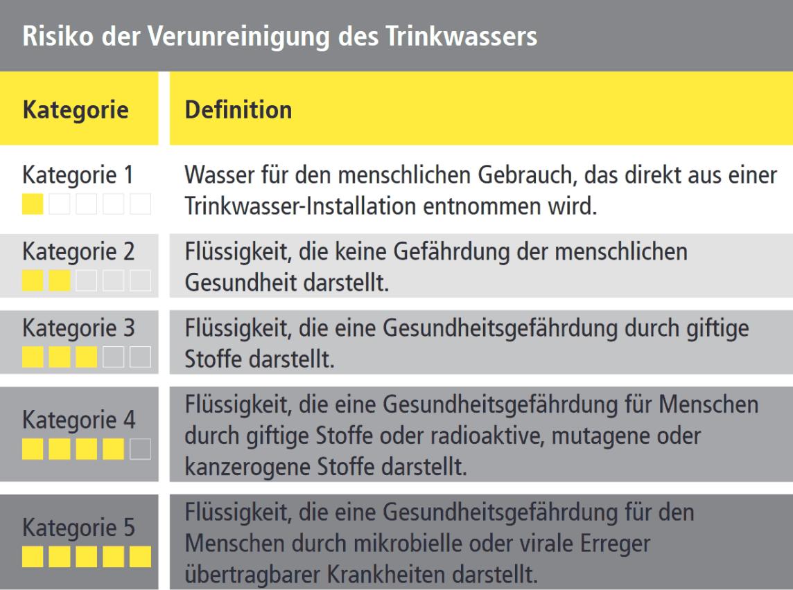 Risiko der Verunreinigung des Trinkwassers