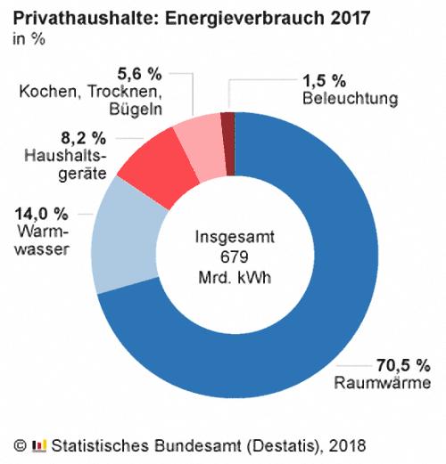 Energieverbrauch privater Haushalte fürs Wohnen 2017