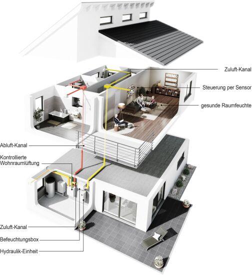Luftbefeuchtung für zentrale Wohnraumlüftungssysteme
