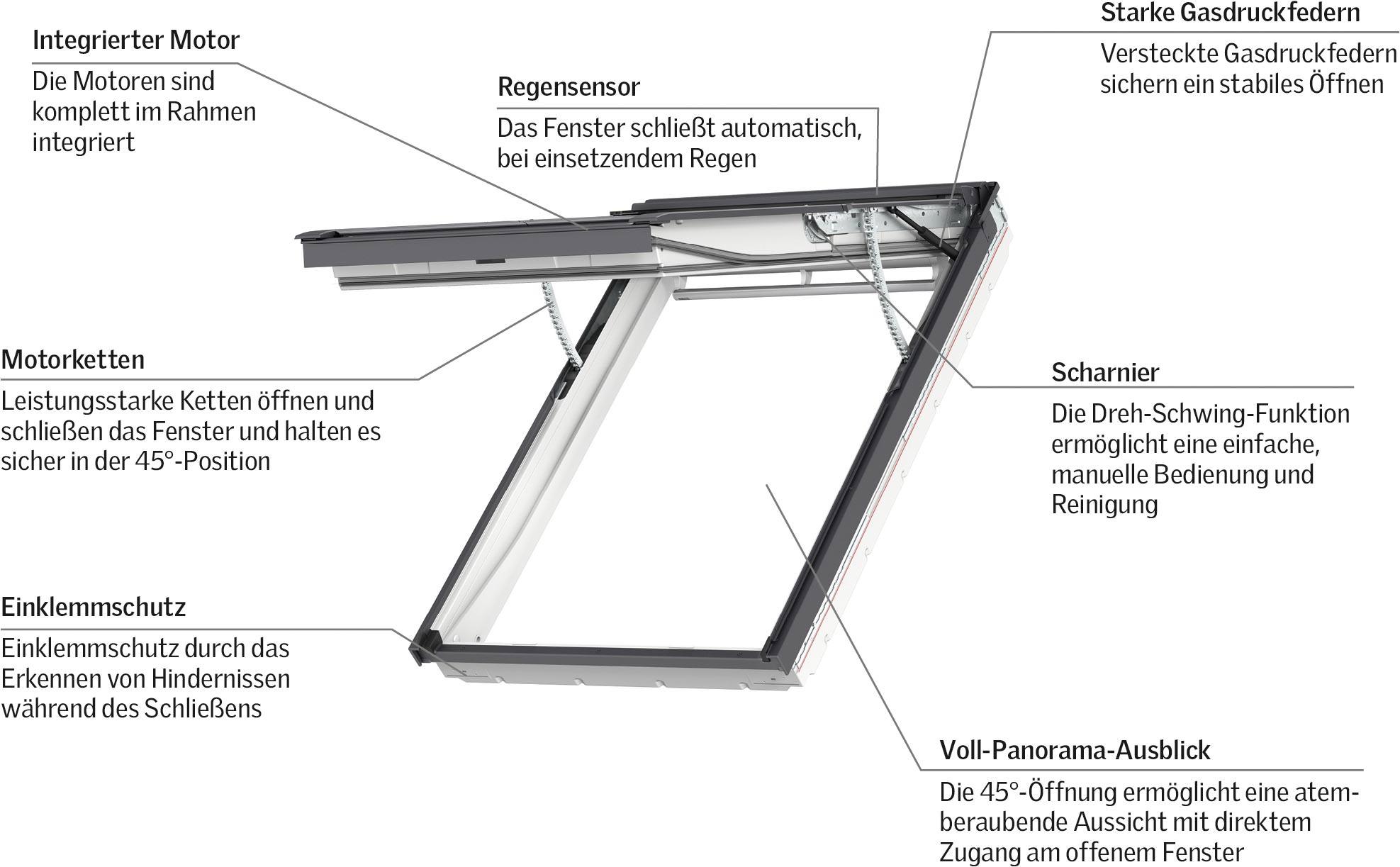 Hervorragend Weltpremiere: Erstes elektrisches Klapp-Schwing-Fenster von Velux QE05