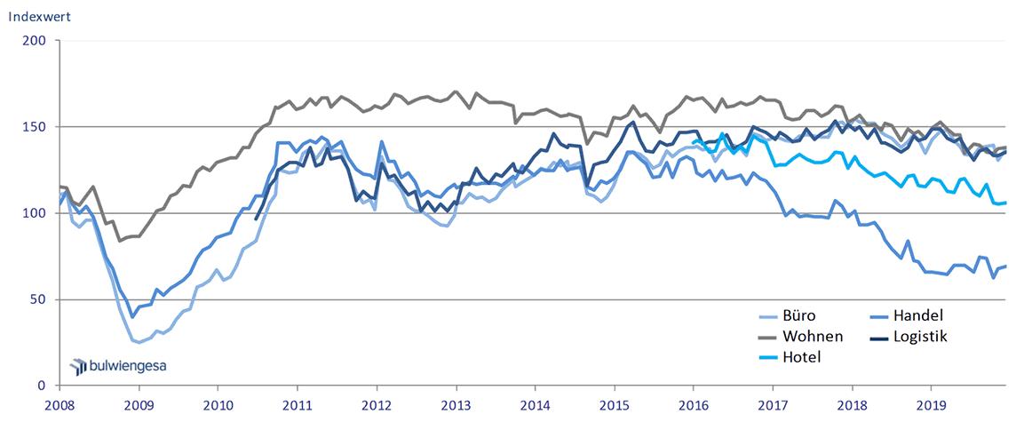 Deutsche Hypo Immobilienklima
